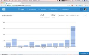 Statistic Showing Email List Getting Doubled in a Month
