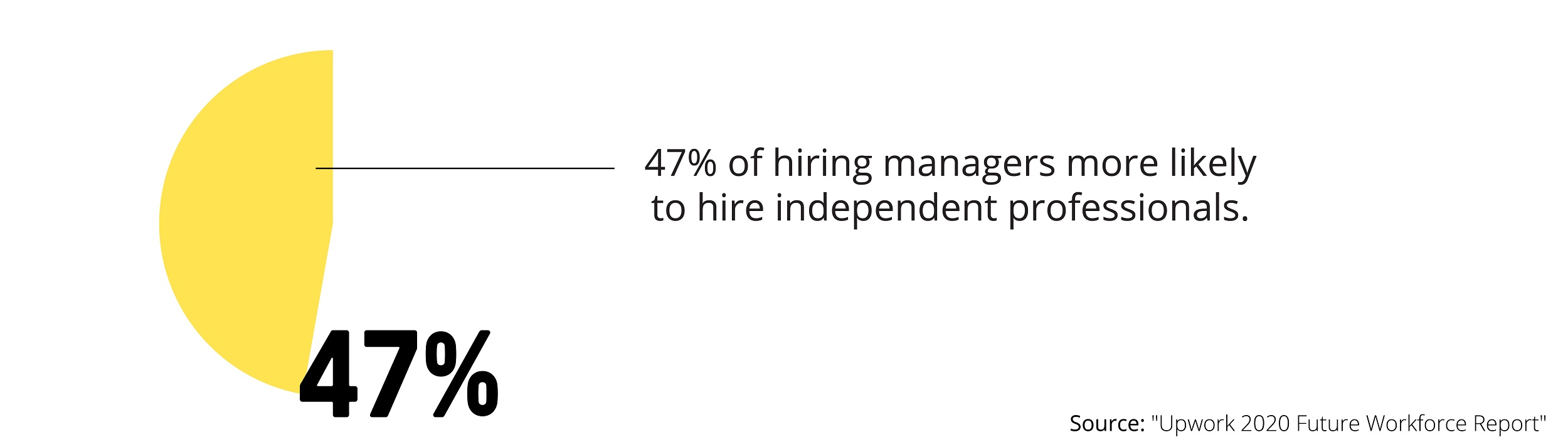 Statistic of Hiring Managers Hiring Independent Professionals